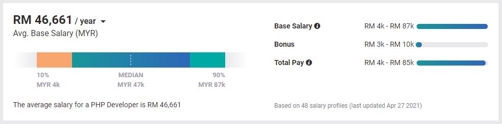 Salary PHP 2021